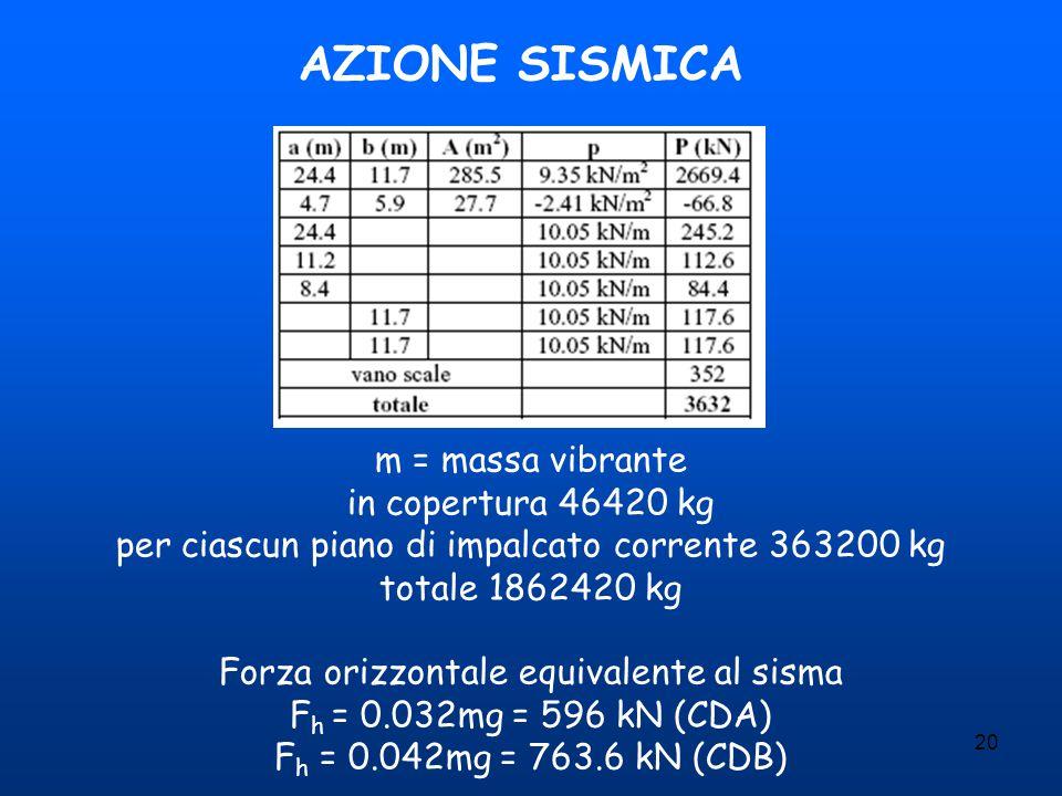20 AZIONE SISMICA m = massa vibrante in copertura 46420 kg per ciascun piano di impalcato corrente 363200 kg totale 1862420 kg Forza orizzontale equiv