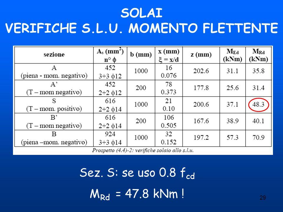 29 SOLAI VERIFICHE S.L.U. MOMENTO FLETTENTE Sez. S: se uso 0.8 f cd M Rd = 47.8 kNm !