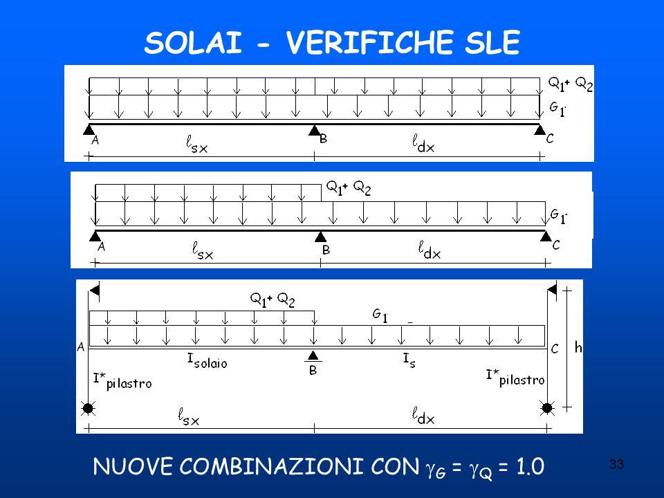 33 SOLAI - VERIFICHE SLE NUOVE COMBINAZIONI CON  G =  Q = 1.0