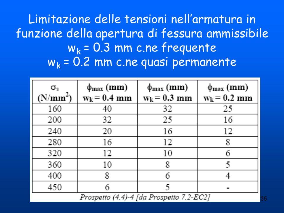 35 Limitazione delle tensioni nell'armatura in funzione della apertura di fessura ammissibile w k = 0.3 mm c.ne frequente w k = 0.2 mm c.ne quasi perm