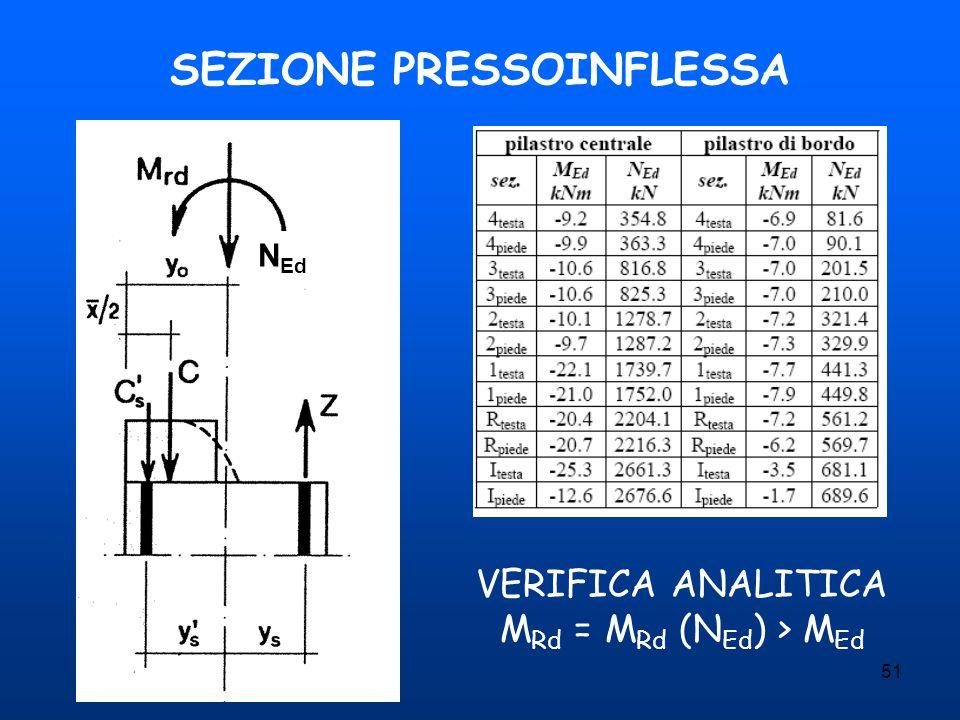 51 SEZIONE PRESSOINFLESSA VERIFICA ANALITICA M Rd = M Rd (N Ed ) > M Ed N Ed