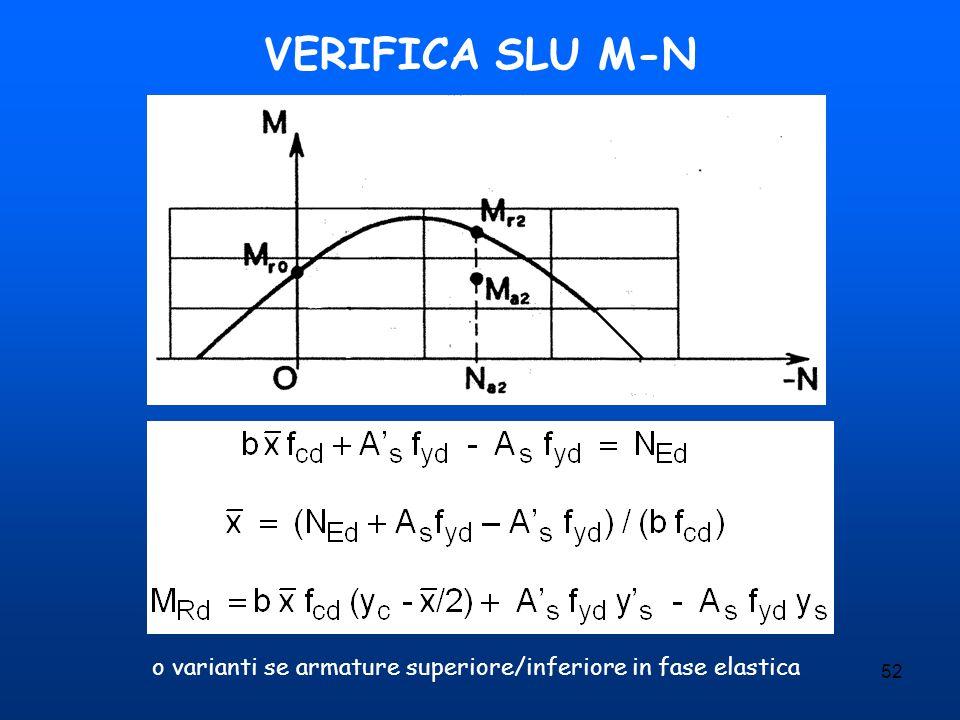52 VERIFICA SLU M-N o varianti se armature superiore/inferiore in fase elastica