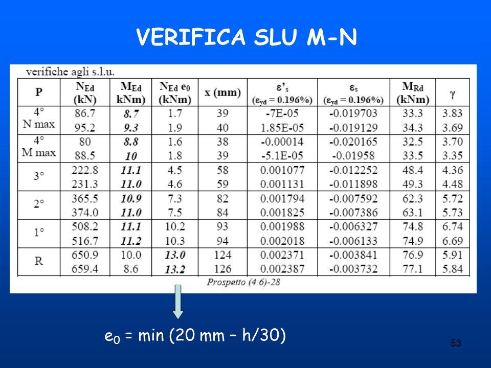 53 VERIFICA SLU M-N e 0 = min (20 mm – h/30)