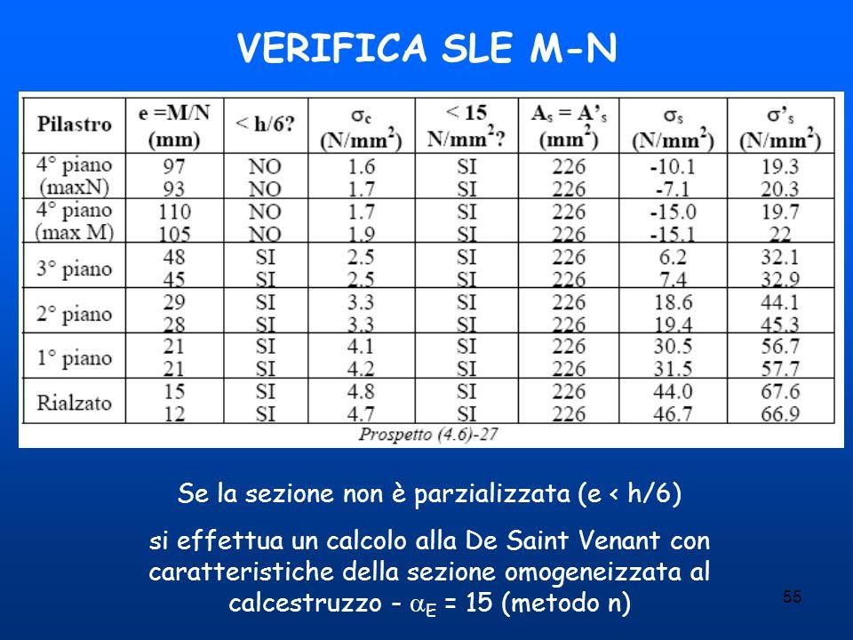 55 VERIFICA SLE M-N Se la sezione non è parzializzata (e < h/6) si effettua un calcolo alla De Saint Venant con caratteristiche della sezione omogenei