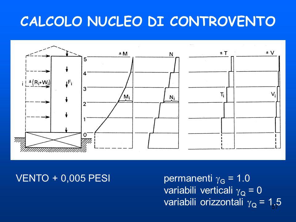 57 CALCOLO NUCLEO DI CONTROVENTO VENTO + 0,005 PESIpermanenti  G = 1.0 variabili verticali  Q = 0 variabili orizzontali  Q = 1.5