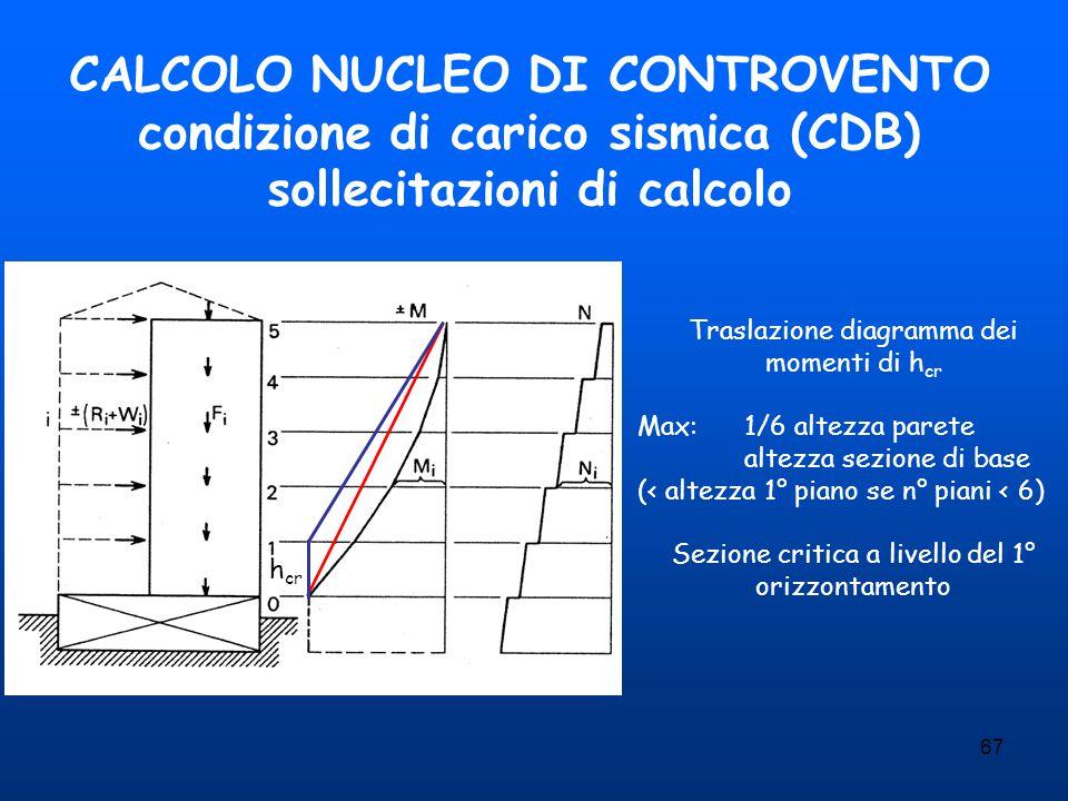67 CALCOLO NUCLEO DI CONTROVENTO condizione di carico sismica (CDB) sollecitazioni di calcolo Traslazione diagramma dei momenti di h cr Max:1/6 altezz