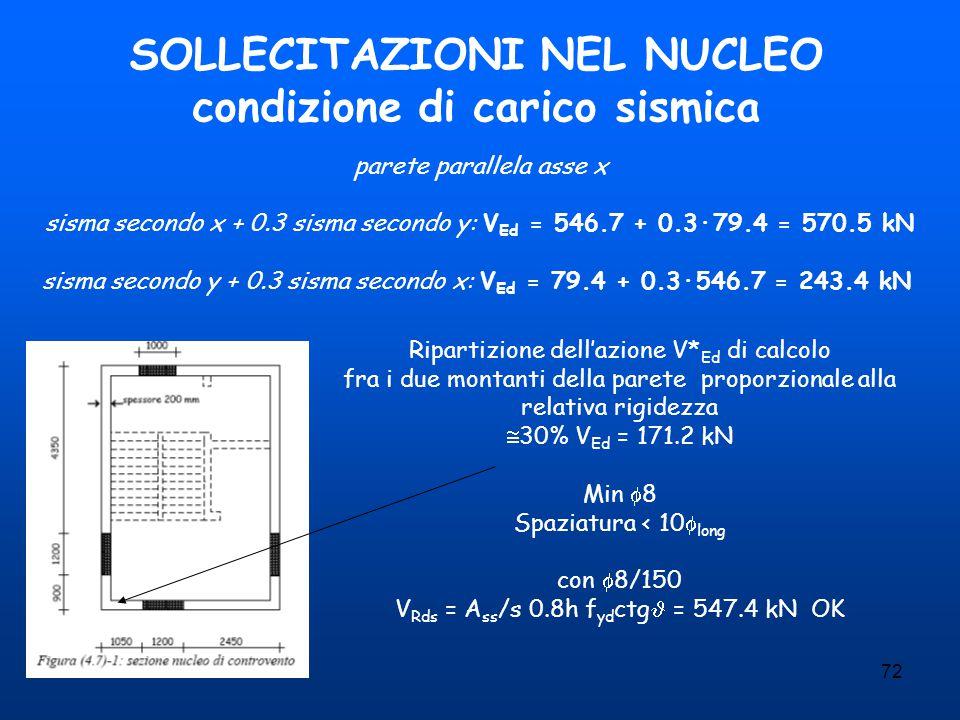 72 SOLLECITAZIONI NEL NUCLEO condizione di carico sismica parete parallela asse x sisma secondo x + 0.3 sisma secondo y: V Ed = 546.7 + 0.3·79.4 = 570