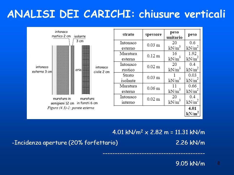 8 ANALISI DEI CARICHI: chiusure verticali 4.01 kN/m 2 x 2.82 m = 11.31 kN/m -Incidenza aperture (20% forfettario)2.26 kN/m ---------------------------