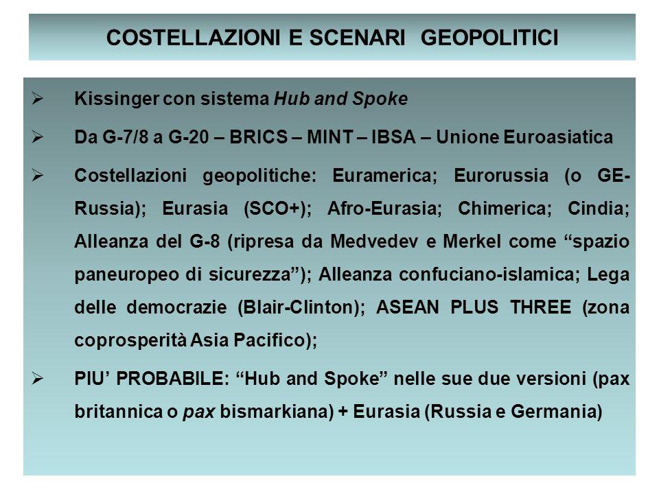 4 COSTELLAZIONI E SCENARI GEOPOLITICI  Kissinger con sistema Hub and Spoke  Da G-7/8 a G-20 – BRICS – MINT – IBSA – Unione Euroasiatica  Costellazi