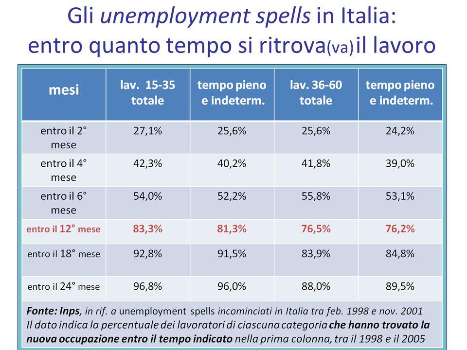Gli unemployment spells in Italia: entro quanto tempo si ritrova (va) il lavoro