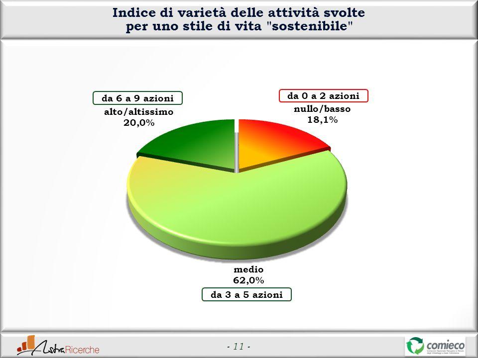 - 11 - Indice di varietà delle attività svolte per uno stile di vita sostenibile da 6 a 9 azioni da 0 a 2 azioni da 3 a 5 azioni