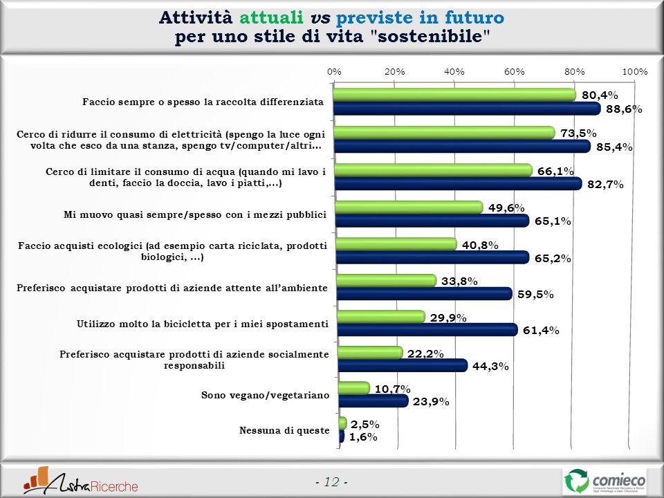- 12 - Attività attuali vs previste in futuro per uno stile di vita sostenibile