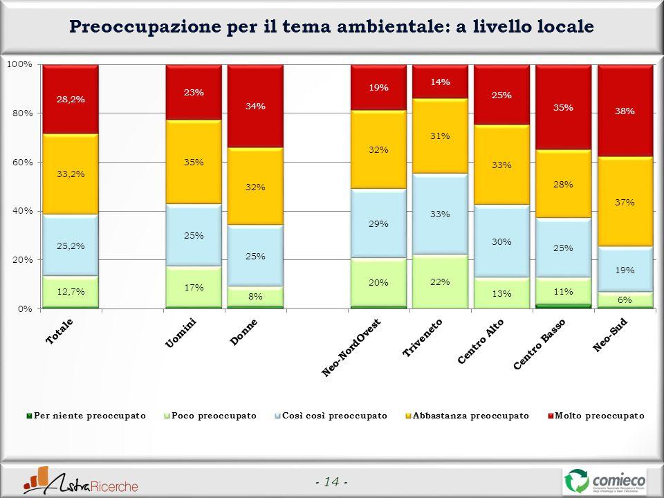 - 14 - Preoccupazione per il tema ambientale: a livello locale