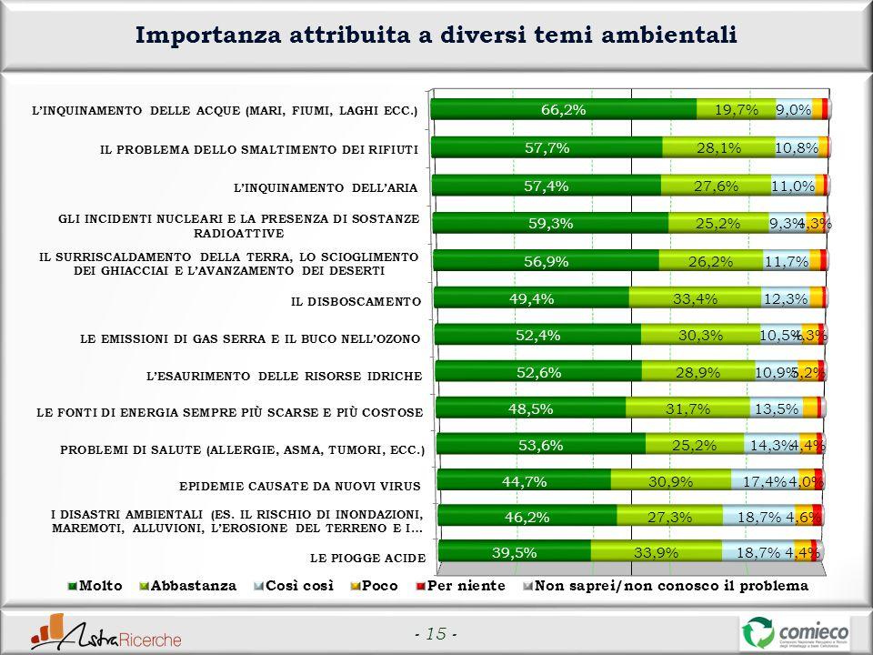 - 15 - Importanza attribuita a diversi temi ambientali