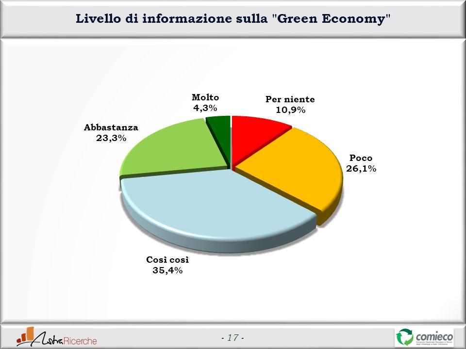 - 17 - Livello di informazione sulla Green Economy