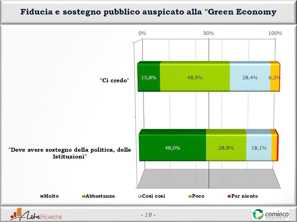 - 18 - Fiducia e sostegno pubblico auspicato alla Green Economy