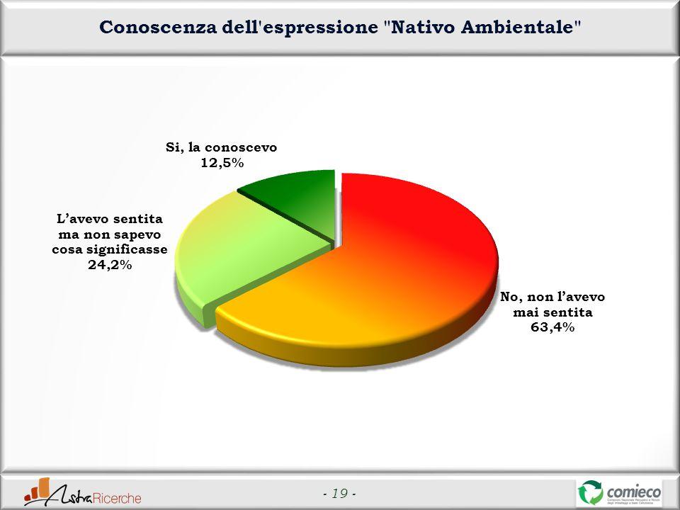 - 19 - Conoscenza dell espressione Nativo Ambientale