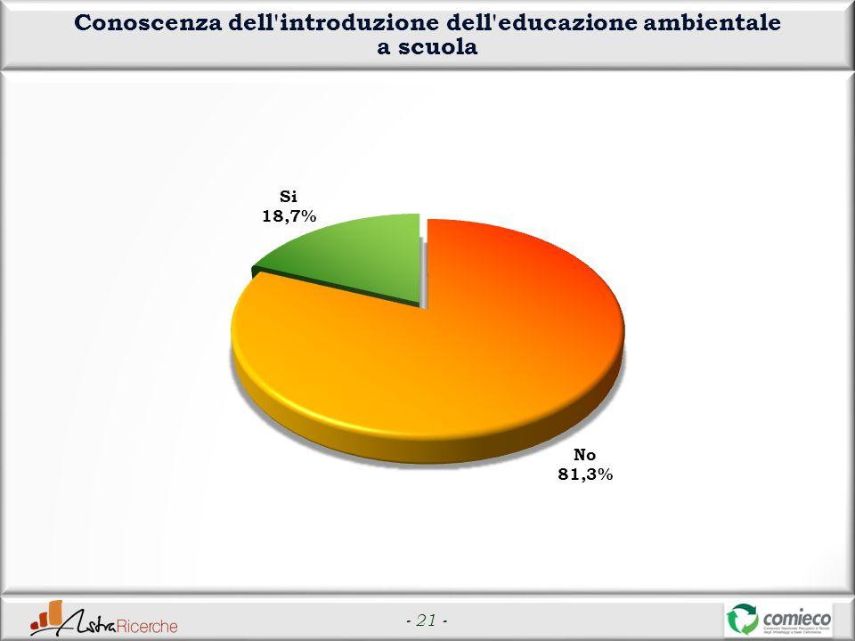 - 21 - Conoscenza dell introduzione dell educazione ambientale a scuola