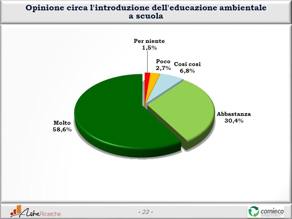 - 22 - Opinione circa l introduzione dell educazione ambientale a scuola