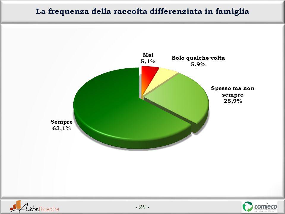 - 28 - La frequenza della raccolta differenziata in famiglia