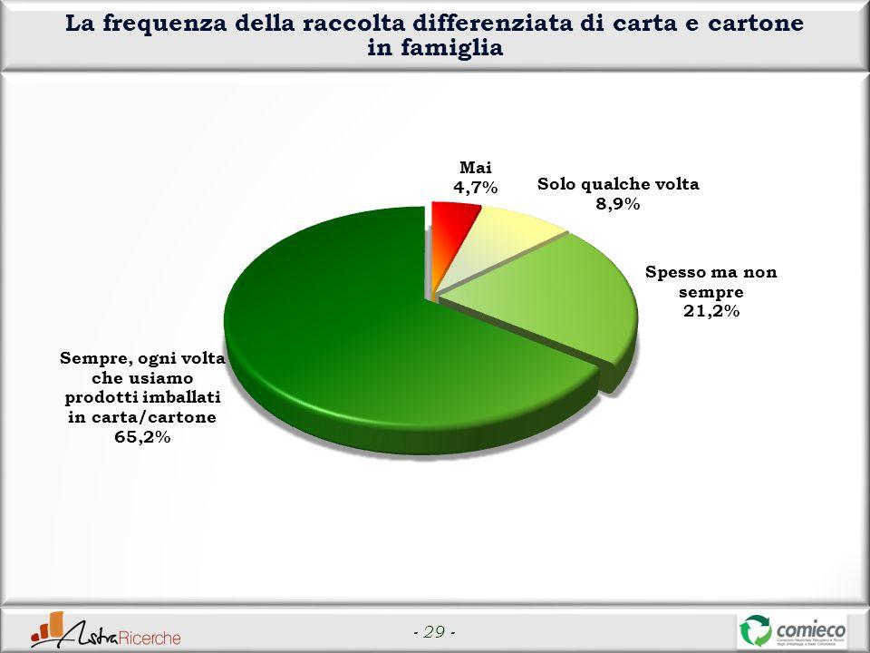 - 29 - La frequenza della raccolta differenziata di carta e cartone in famiglia