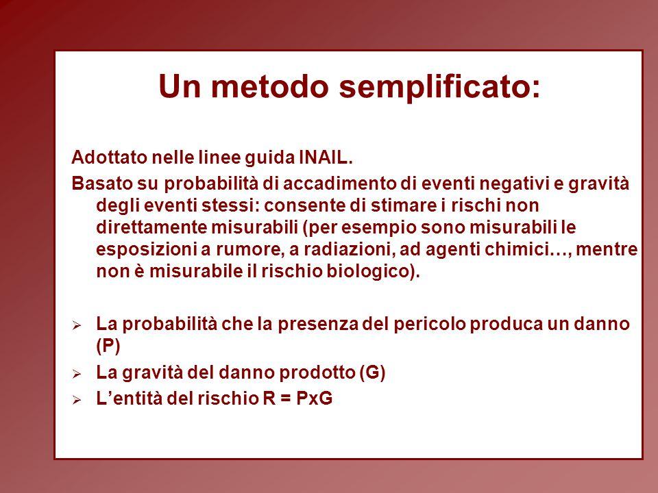 Un metodo semplificato: Adottato nelle linee guida INAIL.