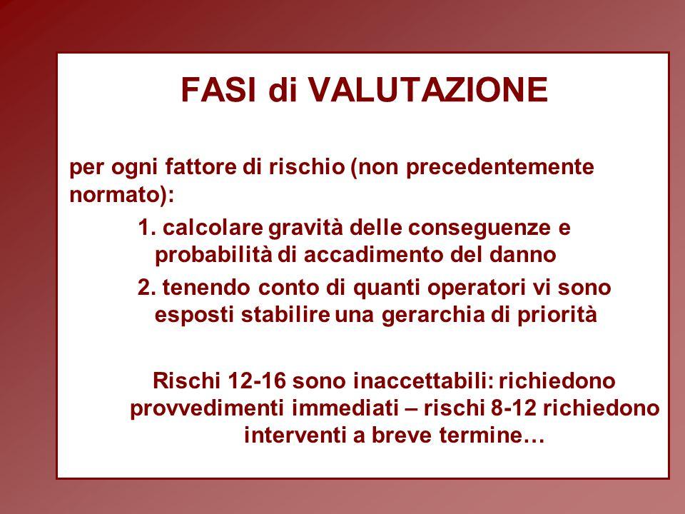 FASI di VALUTAZIONE per ogni fattore di rischio (non precedentemente normato): 1.