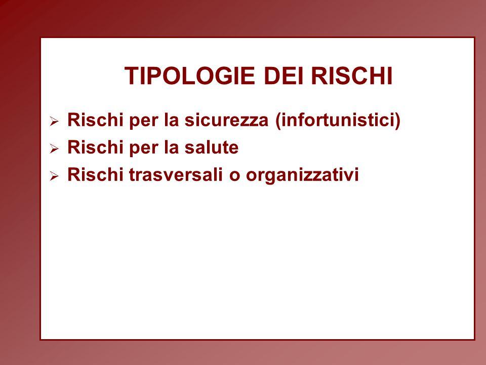 TIPOLOGIE DEI RISCHI  Rischi per la sicurezza (infortunistici)  Rischi per la salute  Rischi trasversali o organizzativi