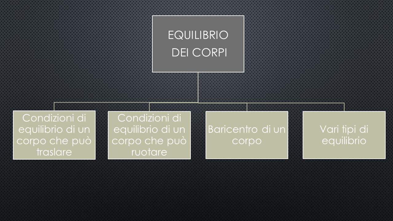 EQUILIBRIO DEI CORPI Condizioni di equilibrio di un corpo che può traslare Condizioni di equilibrio di un corpo che può ruotare Baricentro di un corpo Vari tipi di equilibrio