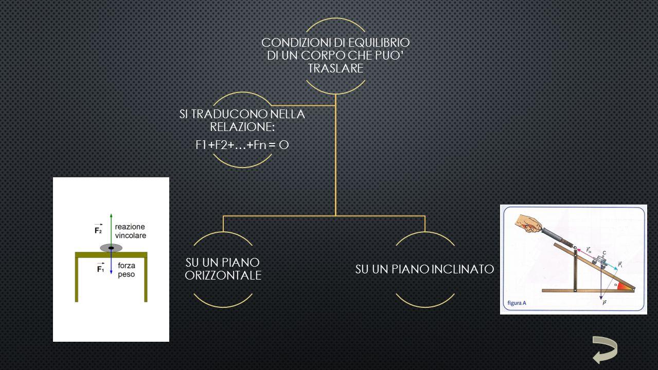 CONDIZIONI DI EQUILIBRIO DI UN CORPO CHE PUO' RUOTARE INTORNO A UN ASSE FISSO Si traducono nella relazione: M = O Dove M indica il momento della forza F rispetto all'asse di rotazione Definito dalla relazione: M = b * F (M =N * m) Essendo b il braccio della forza definito dalla distanza di O dalla retta su cui giace F