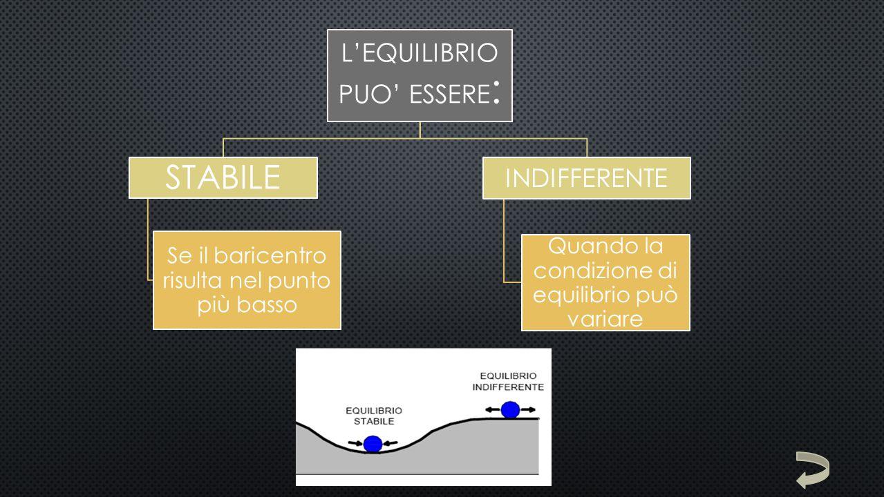 L'EQUILIBRIO PUO' ESSERE : STABILE Se il baricentro risulta nel punto più basso INDIFFERENTE Quando la condizione di equilibrio può variare