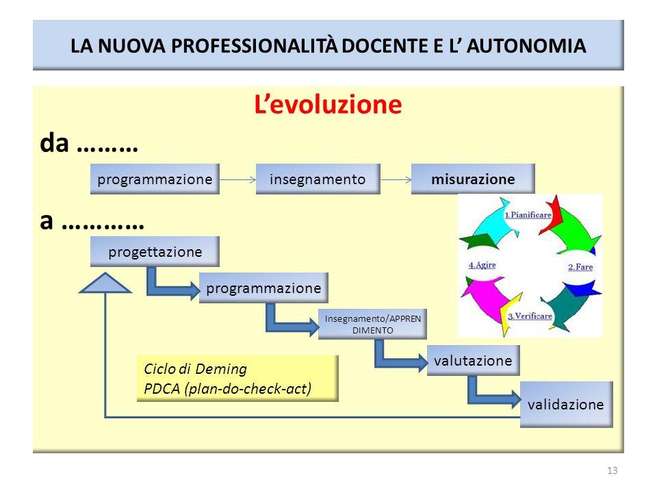 LA NUOVA PROFESSIONALITÀ DOCENTE E L' AUTONOMIA L'evoluzione da ……… a ………… 13 programmazioneinsegnamentomisurazione programmazione Insegnamento/APPREN DIMENTO valutazione validazione progettazione Ciclo di Deming PDCA (plan-do-check-act)