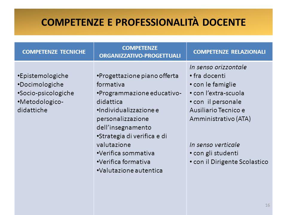 COMPETENZE E PROFESSIONALITÀ DOCENTE COMPETENZE TECNICHE COMPETENZE ORGANIZZATIVO-PROGETTUALI COMPETENZE RELAZIONALI Epistemologiche Docimologiche Socio-psicologiche Metodologico- didattiche Progettazione piano offerta formativa Programmazione educativo- didattica Individualizzazione e personalizzazione dell'insegnamento Strategia di verifica e di valutazione Verifica sommativa Verifica formativa Valutazione autentica In senso orizzontale fra docenti con le famiglie con l'extra-scuola con il personale Ausiliario Tecnico e Amministrativo (ATA) In senso verticale con gli studenti con il Dirigente Scolastico 16