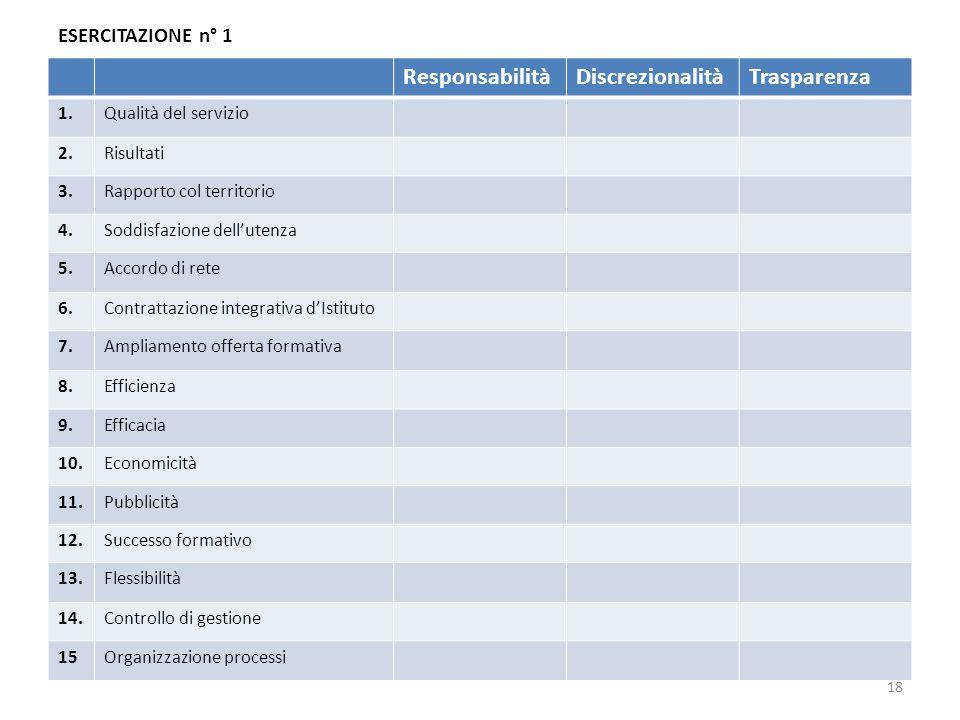 ESERCITAZIONE n° 1 ResponsabilitàDiscrezionalitàTrasparenza 1.Qualità del servizio 2.Risultati 3.Rapporto col territorio 4.Soddisfazione dell'utenza 5.Accordo di rete 6.Contrattazione integrativa d'Istituto 7.Ampliamento offerta formativa 8.Efficienza 9.Efficacia 10.Economicità 11.Pubblicità 12.Successo formativo 13.Flessibilità 14.Controllo di gestione 15Organizzazione processi 18