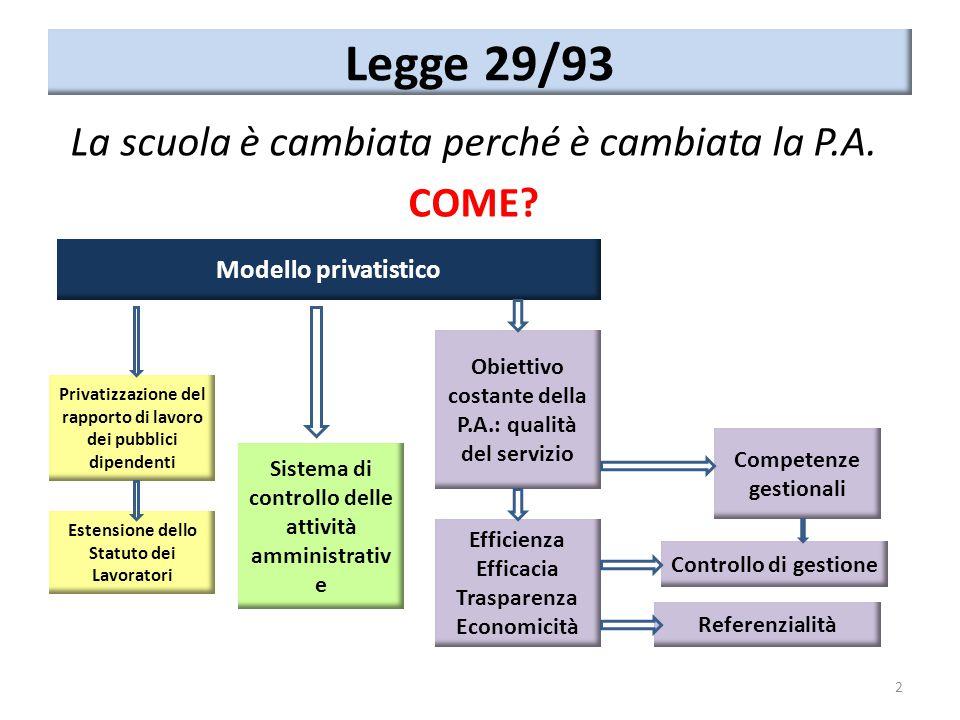 Legge 29/93 La scuola è cambiata perché è cambiata la P.A. COME? 2 Modello privatistico Privatizzazione del rapporto di lavoro dei pubblici dipendenti