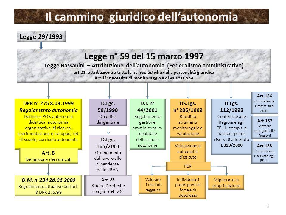 Il cammino giuridico dell'autonomia Legge 29/1993 Legge n° 59 del 15 marzo 1997 Legge Bassanini – Attribuzione dell'autonomia (Federalismo amministrativo) art.21: attribuzione a tutte le Ist.