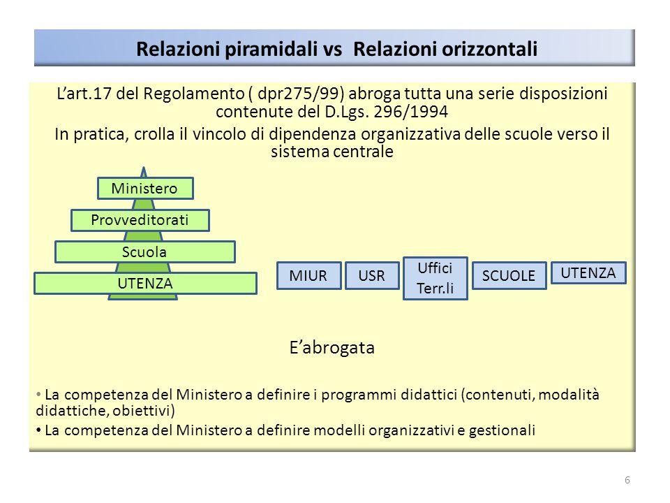 Relazioni piramidali vs Relazioni orizzontali L'art.17 del Regolamento ( dpr275/99) abroga tutta una serie disposizioni contenute del D.Lgs. 296/1994