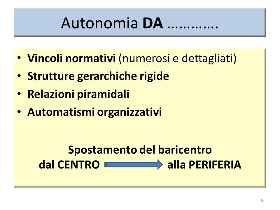 Autonomia DA …………. Vincoli normativi (numerosi e dettagliati) Strutture gerarchiche rigide Relazioni piramidali Automatismi organizzativi 8 Spostament