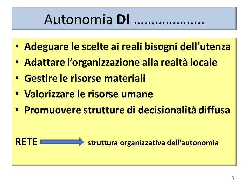 Autonomia DI ……………….. Adeguare le scelte ai reali bisogni dell'utenza Adattare l'organizzazione alla realtà locale Gestire le risorse materiali Valori