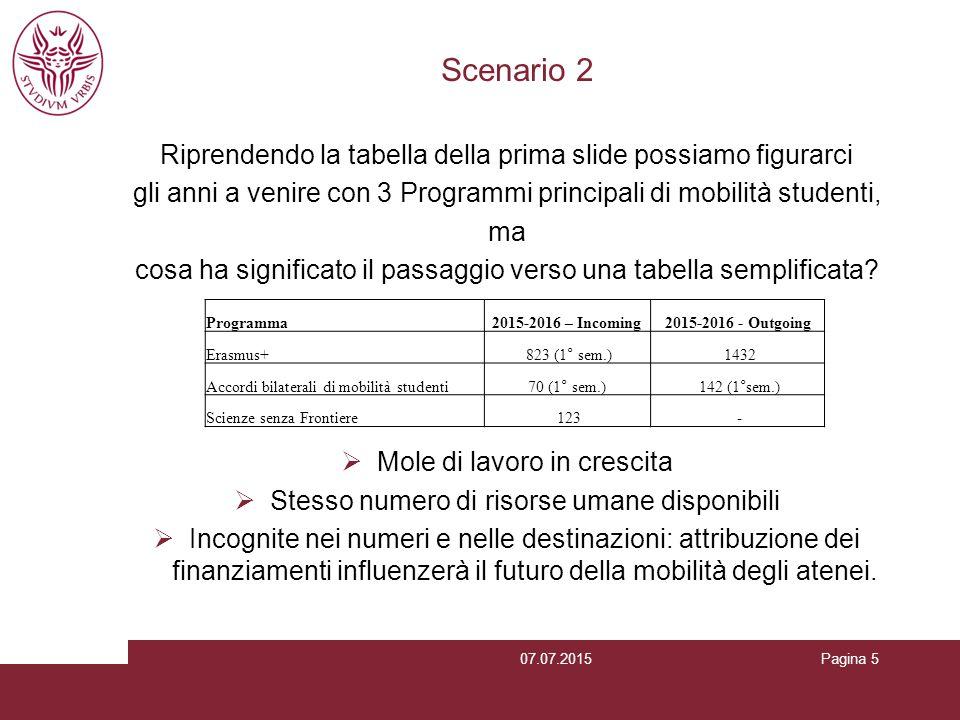 Pagina 5 Scenario 2 Riprendendo la tabella della prima slide possiamo figurarci gli anni a venire con 3 Programmi principali di mobilità studenti, ma