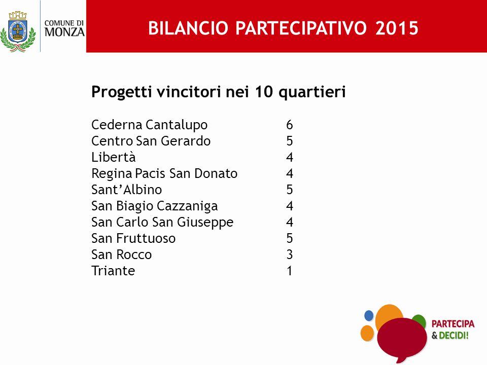BILANCIO PARTECIPATIVO 2015 TOTALE RISORSE 785.000 €