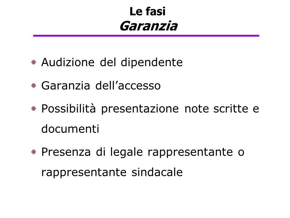 Audizione del dipendente Garanzia dell'accesso Possibilità presentazione note scritte e documenti Presenza di legale rappresentante o rappresentante s