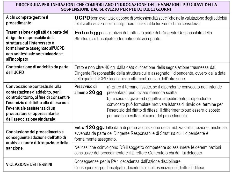 Rapporto procedimento disciplinare/ procedimento penale (art.