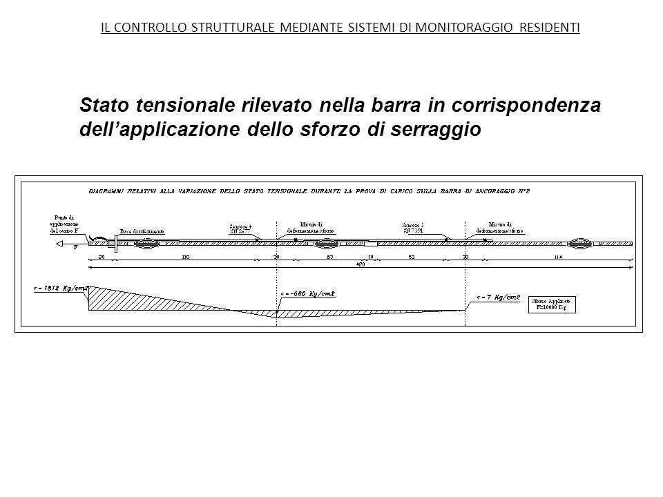 Stato tensionale rilevato nella barra in corrispondenza dell'applicazione dello sforzo di serraggio IL CONTROLLO STRUTTURALE MEDIANTE SISTEMI DI MONITORAGGIO RESIDENTI