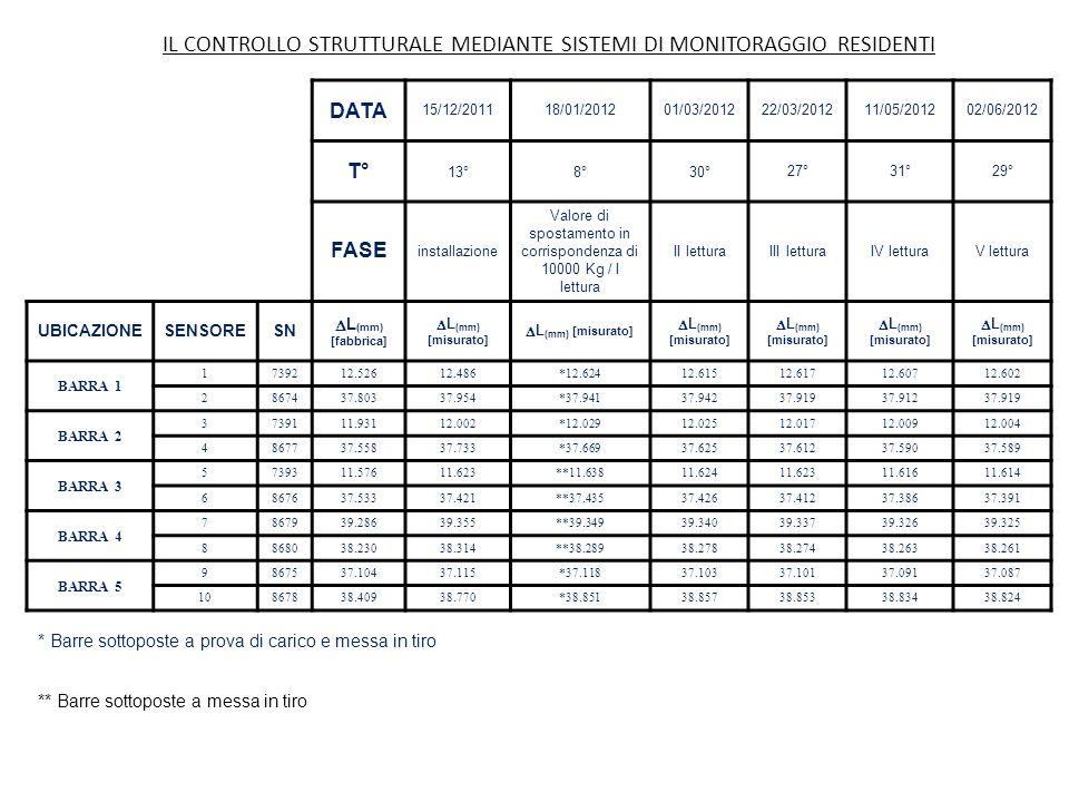 DATA 15/12/201118/01/201201/03/201222/03/201211/05/201202/06/2012 T° 13°8°30°27°31°29° FASE installazione Valore di spostamento in corrispondenza di 10000 Kg / I lettura II letturaIII letturaIV letturaV lettura UBICAZIONESENSORESN  L (mm) [fabbrica]  L (mm) [misurato] BARRA 1 1739212.52612.486*12.62412.61512.61712.60712.602 2867437.80337.954*37.94137.94237.91937.91237.919 BARRA 2 3739111.93112.002*12.02912.02512.01712.00912.004 4867737.55837.733*37.66937.62537.61237.59037.589 BARRA 3 5739311.57611.623**11.63811.62411.62311.61611.614 6867637.53337.421**37.43537.42637.41237.38637.391 BARRA 4 7867939.28639.355**39.34939.34039.33739.32639.325 8868038.23038.314**38.28938.27838.27438.26338.261 BARRA 5 9867537.10437.115*37.11837.10337.10137.09137.087 10867838.40938.770*38.85138.85738.85338.83438.824 * Barre sottoposte a prova di carico e messa in tiro ** Barre sottoposte a messa in tiro IL CONTROLLO STRUTTURALE MEDIANTE SISTEMI DI MONITORAGGIO RESIDENTI