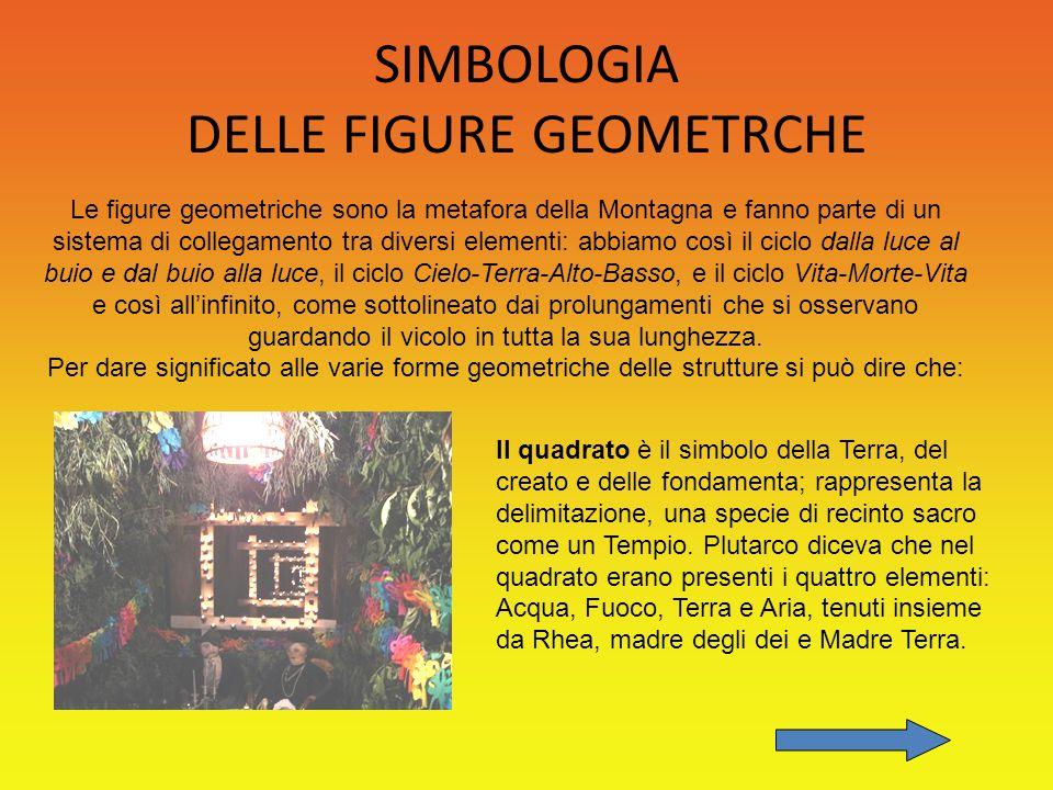 SIMBOLOGIA DELLE FIGURE GEOMETRCHE Le figure geometriche sono la metafora della Montagna e fanno parte di un sistema di collegamento tra diversi eleme
