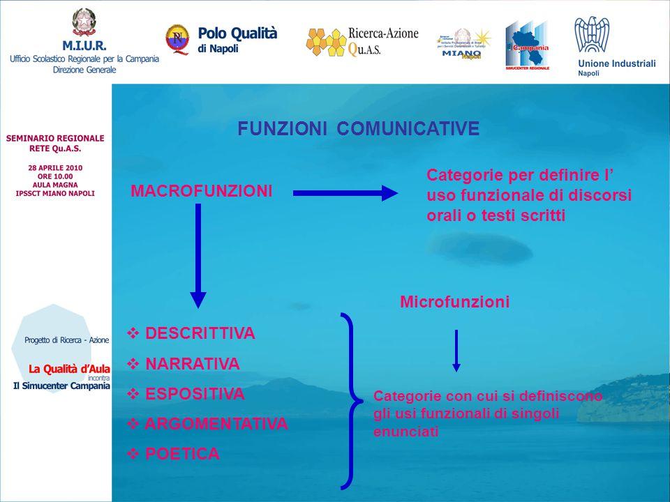 FUNZIONI COMUNICATIVE MACROFUNZIONI Categorie per definire l' uso funzionale di discorsi orali o testi scritti  DESCRITTIVA  NARRATIVA  ESPOSITIVA
