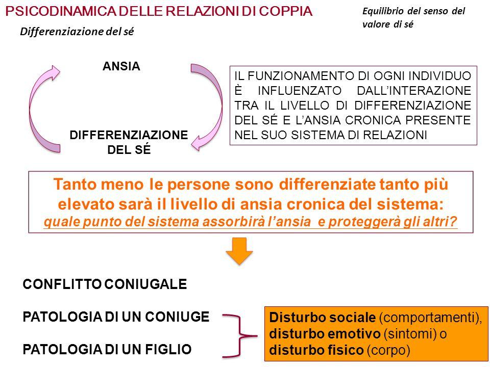 PSICODINAMICA DELLE RELAZIONI DI COPPIA Differenziazione del sé ANSIA DIFFERENZIAZIONE DEL SÉ IL FUNZIONAMENTO DI OGNI INDIVIDUO È INFLUENZATO DALL'IN
