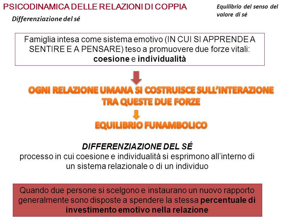 PSICODINAMICA DELLE RELAZIONI DI COPPIA A livello familiare Disconnessione emotiva (DIMINUZIONE COESIONE E ASSENZA DEI CONFINI CON L'ESTERNO) Massa indifferenziata dell'Io familiare (AUMENTO COESIONE E IRRIGIDIMANTO DEI CONFINI CON L'ESTERNO) Differenziazione del sé Equilibrio Dipendenza/Auton omia Equilibrio del senso del valore di sé RUOLO DEI CONFINI E DELLA MEMBRANA DIADICA MEMBRANA DIADICA IO-PELLE CONTENIMENTOINDIVIDUAZIONE ISCRIZIONE DELLE TRACCE E DEI SEGNI ENERGIZZAZIONE…