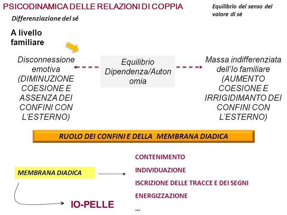 IDENTIFICAZIONE PROIETTIVA IN LUOGO DELLA PROIEZIONE E IDENTIFICAZIONE PSICODINAMICA DELLE RELAZIONI DI COPPIA LA COLLUSIONE DIFENSIVA 1- ciascuno porta nella coppia modelli relazionali disfunzionali e oggetti interni danneggiati 2- i partner si incontrano sui medesimi modelli relazionali disfunzionali e intorno a posizioni opposte, complementari e rigide 3- ciascun partner proietta sull'altro aspetti di sé inaccettabili, non pensabili, dolorosi 4- si crea un incastro in cui ciascuno conferma, attraverso i suoi agiti, ciò che l'altro rimuove da sè RELAZIONE TERAPEUTICA NATURALE VS.